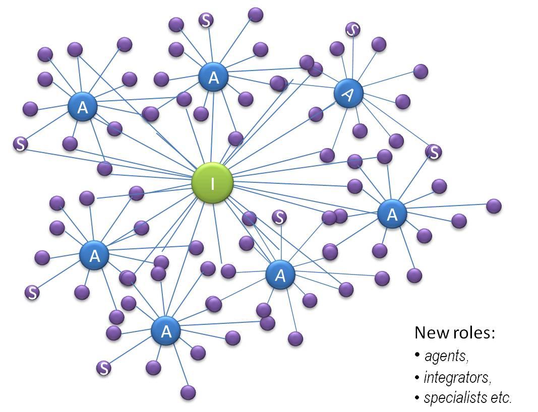 Roles in virtual organization (Semolic, 2012)