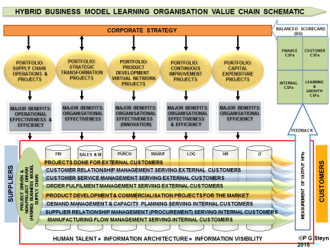 """The Value Chain Schematic Illustrating the Project Portfolios and """"Hybrid"""" Supply Chain Portfolio (Adapted from Steyn 2001, 2010, 2012, and 2013)."""