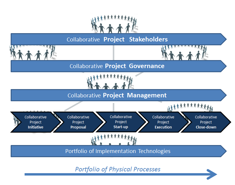 Collaborative projects – levels of complexity (Semolic, 2013)