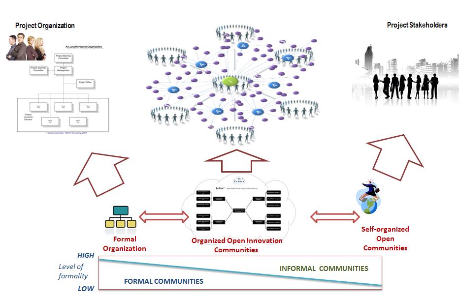 Formal and informal open innovation communities (Semolic, 2013)