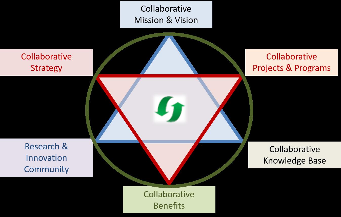 Virtual Innovation Community Hexagram (Semolic, 2014)