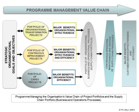 Programme Managing the Organizational Value Chain through three Cross-functional Project Portfolios and a Cross-functional Supply Chain Portfolio (adapted from Steyn 2001).