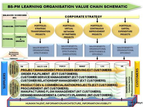 Learning Organisation Value Chain Schematic