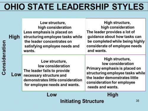 Ohio State Leadership Styles