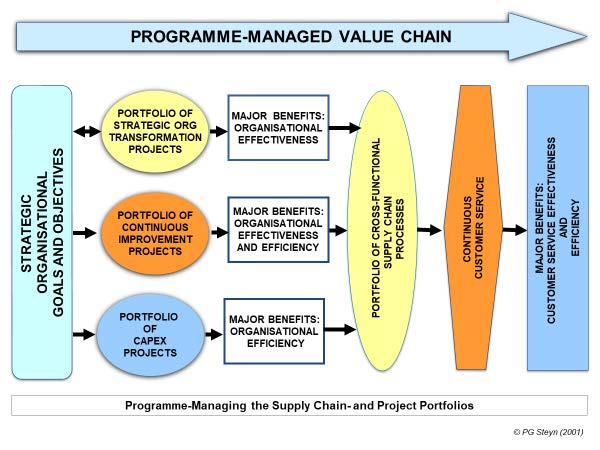 Programme-managing the Organisation's Supply Chain- and Project Portfolios in the Value Chain.